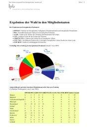 Ergebnisse der Wahl in den Mitgliedsstaaten - Europawahl 2009