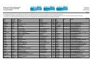 Liste alphabetisch - 2000-Watt-Gesellschaft