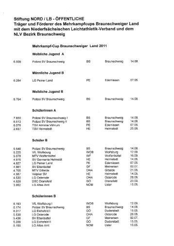 Mehrkampfcup Braunschweiger Land 2011 - Endergebnis ... - NLV