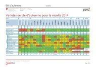 Variétés de blé d'automne pour la récolte 2014 - Agridea