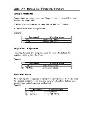 Naming Ionic Compounds Worksheet I.pdf - IMSA