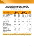 Finanšu rādītāji par 2010.gada 1.ceturksni - Baltikums - Page 4