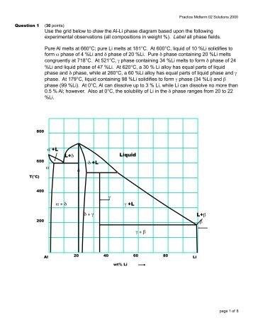 Phase Diagram Of Ti Fe Al System Pyro