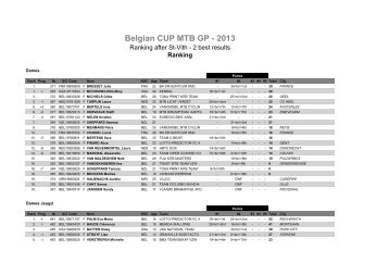 Algemeen klassement Belgian Cup MTB GP 2013