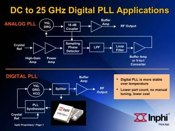 DC to 25 GHz Digital PLL Applications