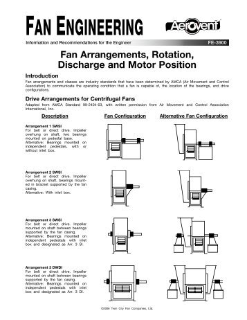 Amca Standards On Fan Arrangements Rotation Pennbarry