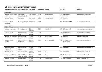 NÖ_WEIN_2009 [PDF/203.21kB] - Weinviertel DAC