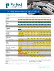 O.E. Alloy Wheel Weight Applications - Ctequipmentguide.ca