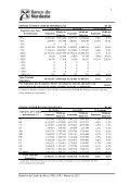 Primeiro trimestre - Banco do Nordeste - Page 4