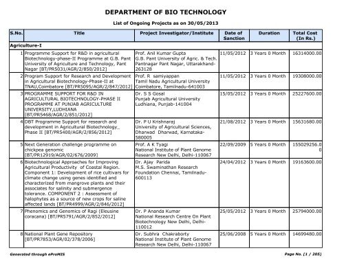 List of Ongoing Projects - Department of Biotechnology