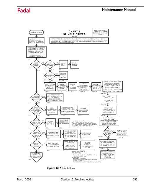 Fadal Maintenance Manual