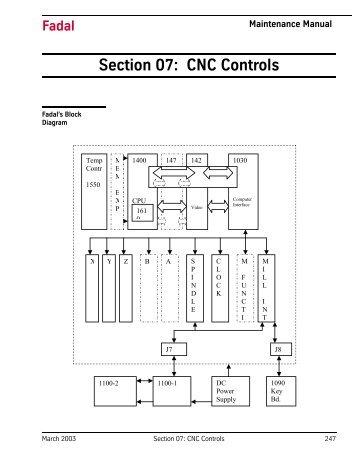 Section 07: CNC Controls - FadalCNC.com