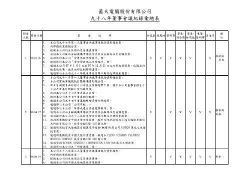 藍天電腦股份有限公司九十八年董事會議紀錄彙總表 - Clevo