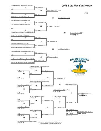 2008 Blue Hen Conference Brackets - AI duPont Wrestling