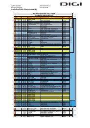 4. számú melléklet (Csatorna kiosztás) - DIGI