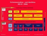 NDS EMBA Strukturierung .pdf - Seven49.net GmbH