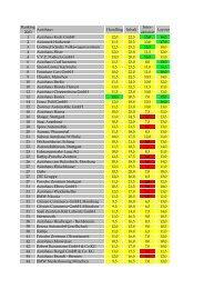 Ranking der 250 deutschen Autohäuser - ProfNet