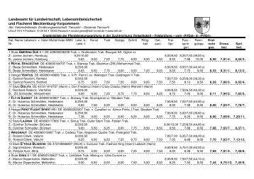Prüfungsergebnisse 30.09 - 02.10.2011 - Projekt Nurmi eV