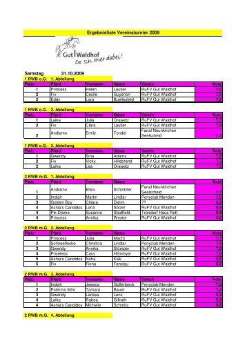 Samstag 31.10.2009 Ergebnisliste Vereinsturnier 2009