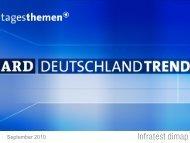 Ard-Deutschlandtrend: September 2010 - Tagesschau