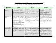 FINAL Kindergarten Foundations U1-3 (8.19) - ND Curriculum Initiative