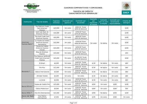Cuadros Comparativos Y Comisiones Tarjeta De Crãdito Condusef