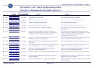 Lijst actuele versies van de goedgekeurde gidsen - Favv