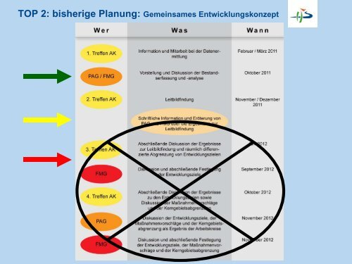 Präsentation aus der PAG I/2012 - Heinz Sielmann Stiftung (PDF