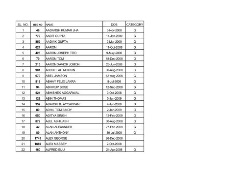 list of candidates selected for pre -primary 2013-14 - Don Bosco ...
