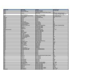 Location Typ DOOH-Netz Anbieter Anzahl Screens Airport ... - POPAI