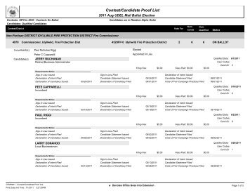 Qualified Candidates List for August 30, 2011 Mail Ballot Election