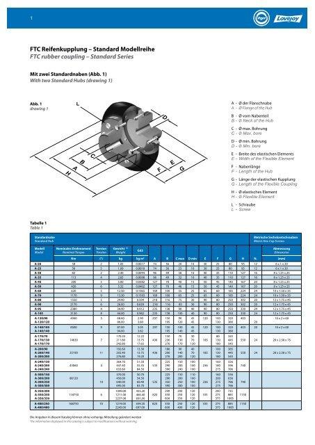 FTC Reifenkupplung – Standard Modellreihe FTC ... - RAJA-Lovejoy