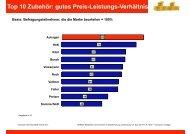 Auszug aus dem Ergebnis der Leserumfrage (pdf 717.6 kB) - Auhagen