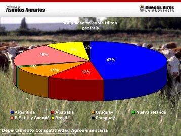 Departamento Competitividad Agroalimentaria