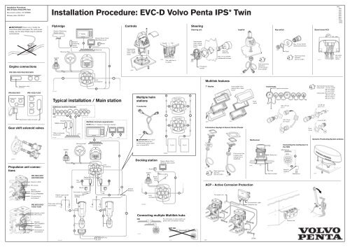 Installation Procedure: EVC-D Volvo Penta IPS     - Haisma