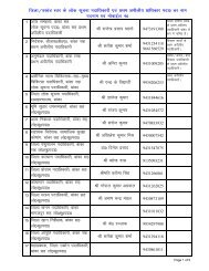 List of Desinated RTI Officers