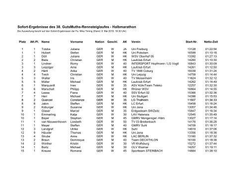 Sofort Ergebnisse Ergebnisse Sofort Des 38Gutsmuths Rennsteiglaufes Sofort 38Gutsmuths Des Rennsteiglaufes 7bgf6y