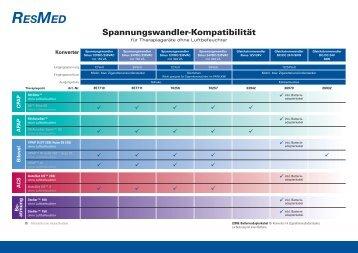 Konverter-/ Gerätekompatibilität - ResMed