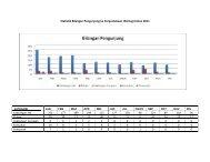 Statistik Bilangan Pengunjung ke Perpustakaan JAS bagi tahun 2011