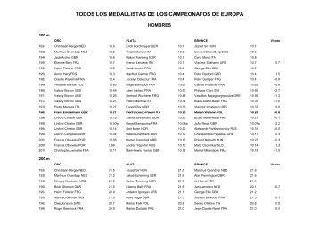 TODOS LOS MEDALLISTAS DE LOS CAMPEONATOS DE ... - Rfea