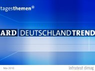 Ard-Deutschlandtrend: Mai 2010 - Tagesschau