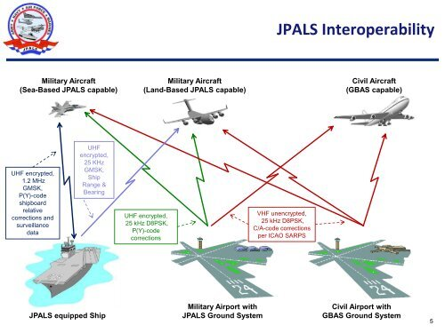 「Joint Precision Approach and Landing Systems (JPALS)」的圖片搜尋結果