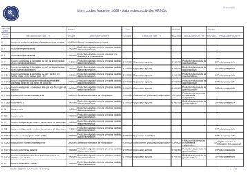 Lien codes Nacebel 2008 - Arbre des activités AFSCA