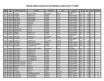 Spisak lijekova kojima je promijenjena cijena od 01.11