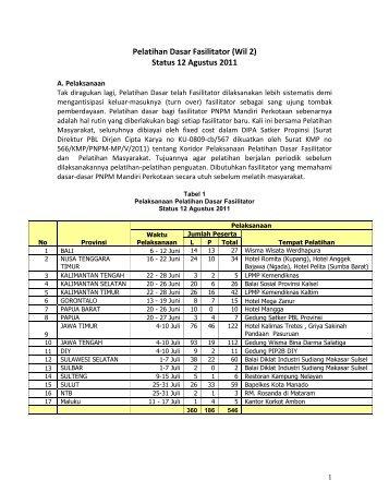 Pelatihan Dasar Fasilitator 2011 - P2KP