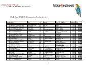bike2school 2012/2013: Classement en fonction des km