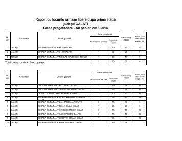 Lista locurilor libere la clasa pregatitoare pentru anul sc. 2013-2014