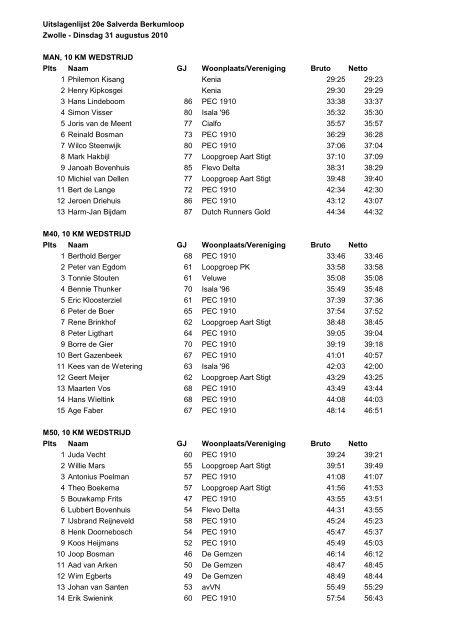 Uitslagenlijst 20e Salverda Berkumloop Zwolle Dinsdag 31