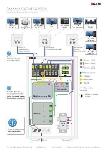 Exemple de configuration - Homewiring.ch