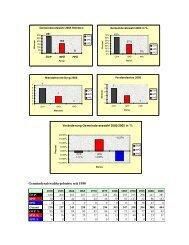 Gemeinderatswahlergebnisse seit 1950